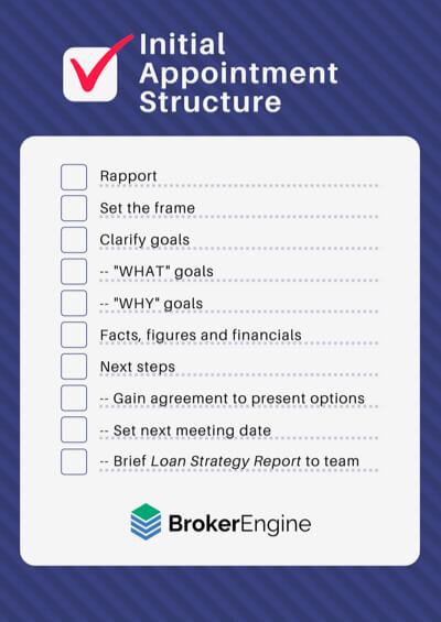 The Ideal Mortgage Broker Sales Process: Scripts, Tips