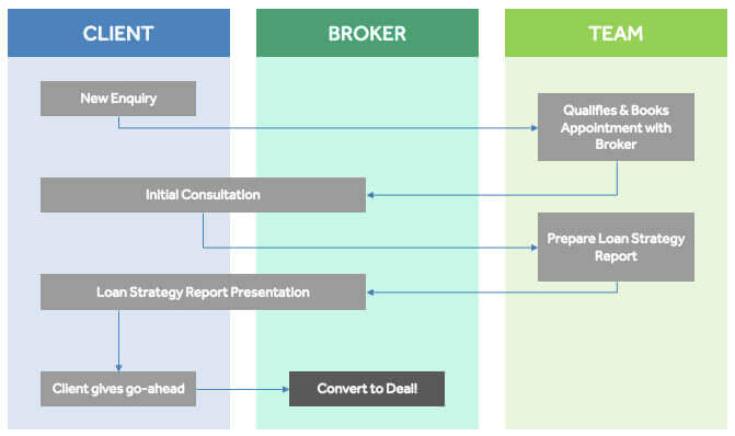 The Ideal Mortgage Broker Sales Process: Scripts, Tips ...