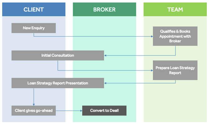 The Ideal Mortgage Broker Sales Process Scripts Tips Flowchart