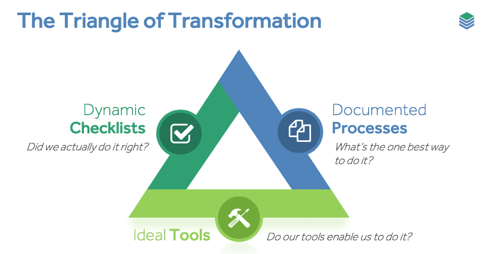 The Triangle Of Transformation For Mortgage Brokers