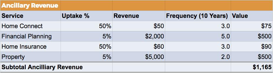 Mortgage broker ancillary revenue calculations