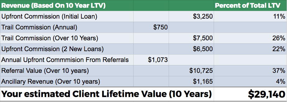 How to calculate ideal customer value for a mortgage broking client