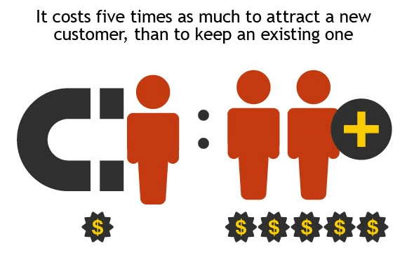 Cost to keep vs retain a customer