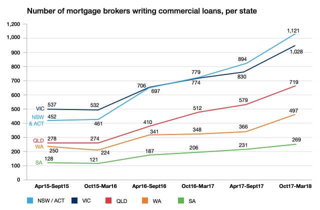 Number of brokers writing commercial loans in Australia