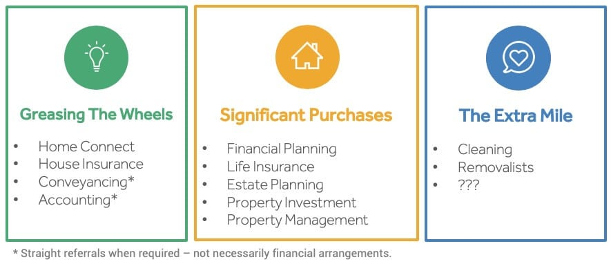 List of cross-selling opportunities for mortgage brokers