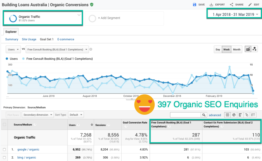 Organic website conversion report in Google Analytics