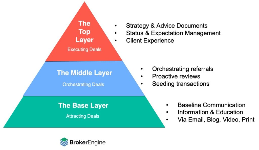 Mortgage Broker Marketing Automation