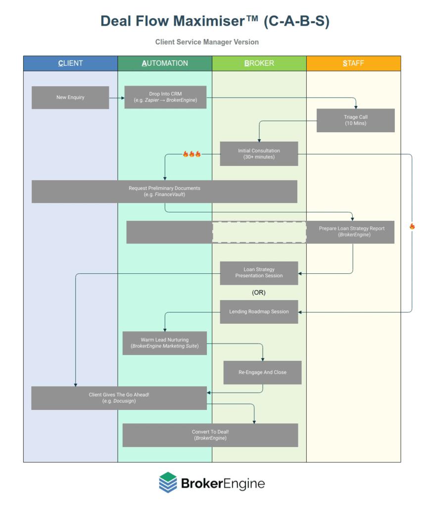Mortgage Broker Sales Process Flowchart