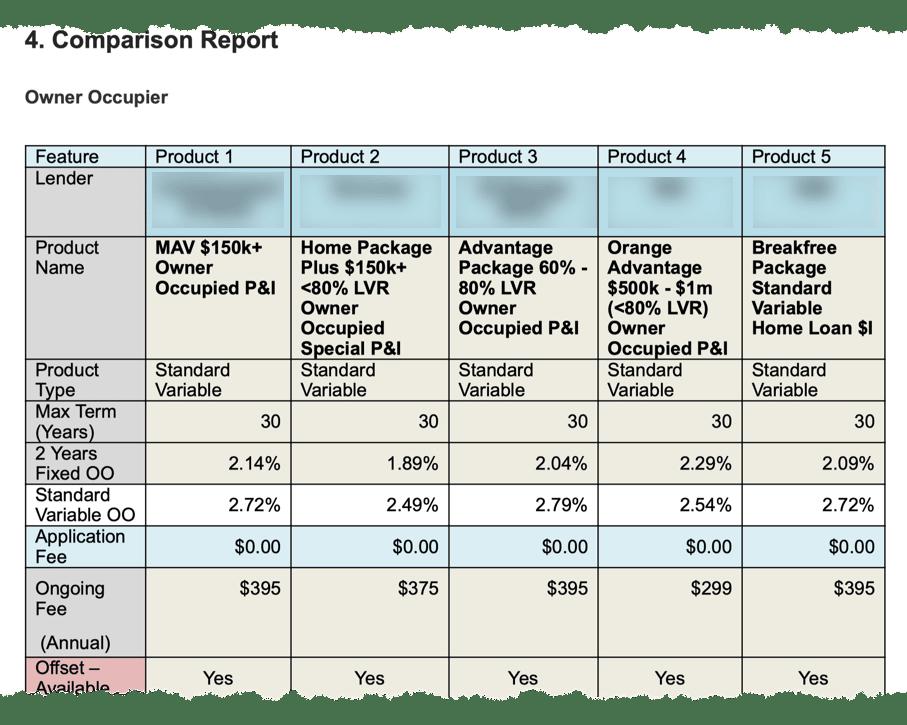 Loan Comparison Report